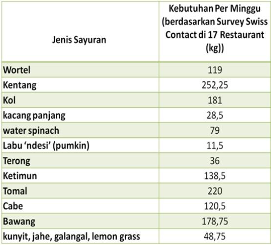 Daftar harga sayuran