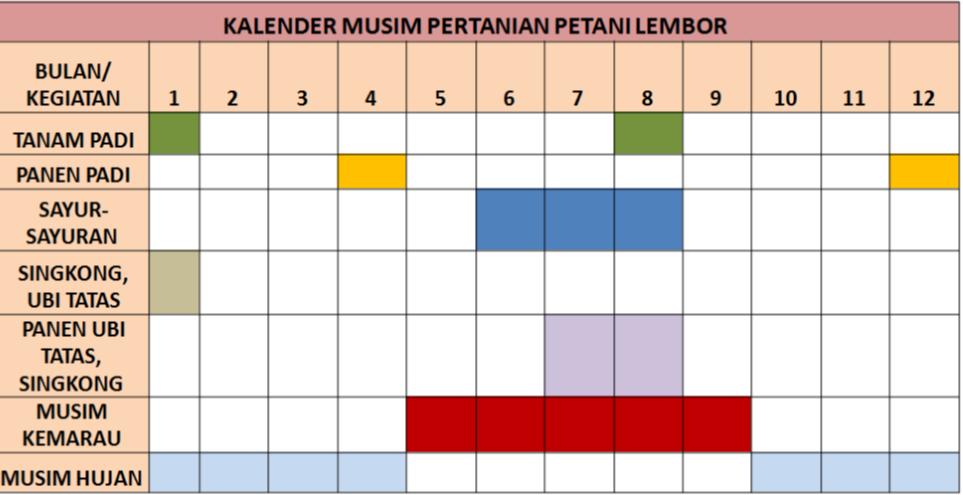 kalender-musim-pertanian